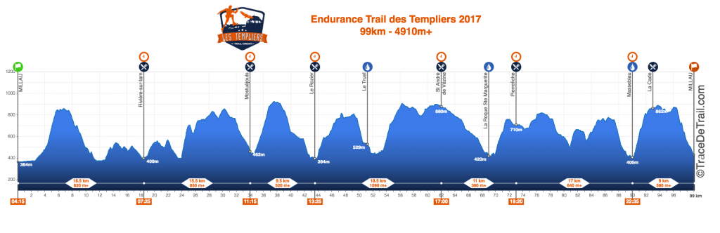 PROFIL END TRAIL