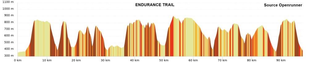 profil end trail
